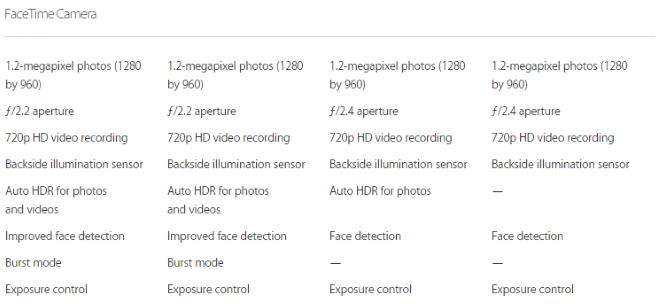 iPhone 6 camera vs iPhone 5s front-facing selfie cam specs