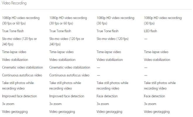 iPhone 6 camera vs iPhone 5s video recording specs