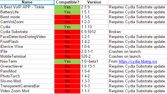 ios 8 compatible jailbreak tweaks and apps pangu