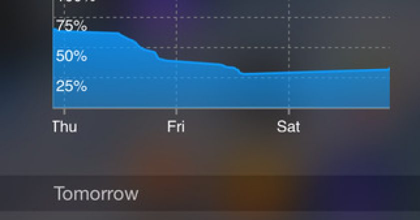 android-like battery graphs ios 8