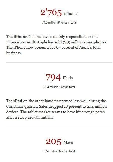 iphones_ipads_macs_sold_record