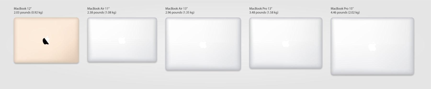 horiztonal size comparison of all 2015 macbooks
