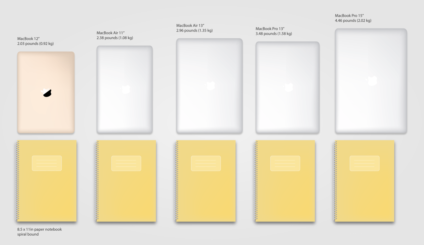 Vertical size comparison of all 2015 MacBooks, along with an 8.5″ x ...