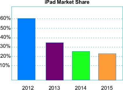 Market Share of iPad Falls