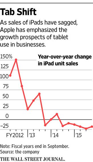 iPad Comeback