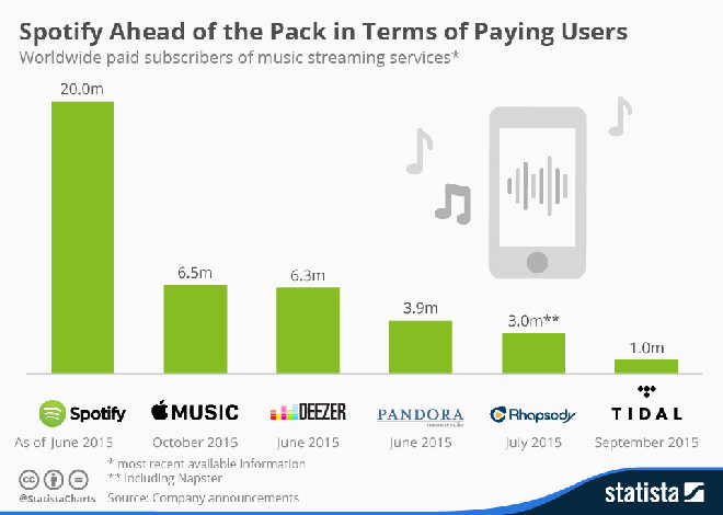 Apple Music, Spotify and Deezer