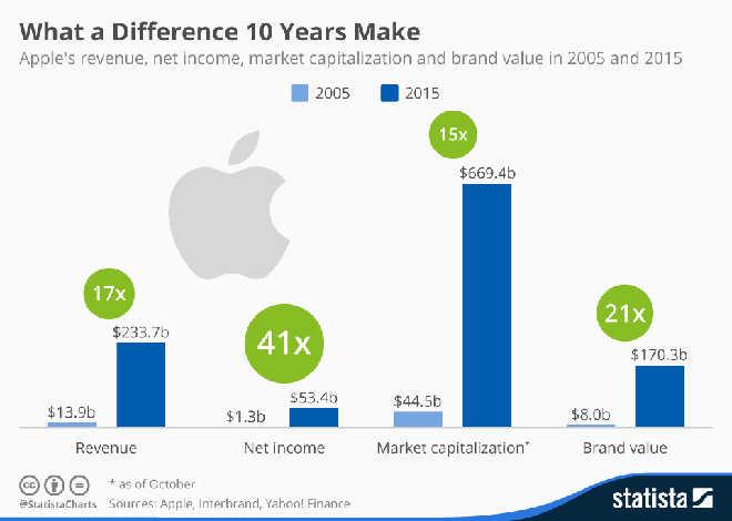 Apple's Success