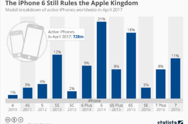 iPhone Dominates