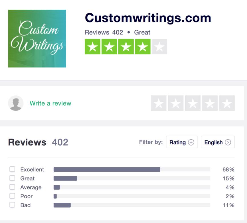 TrustPilot Reviews - CustomWritings.com