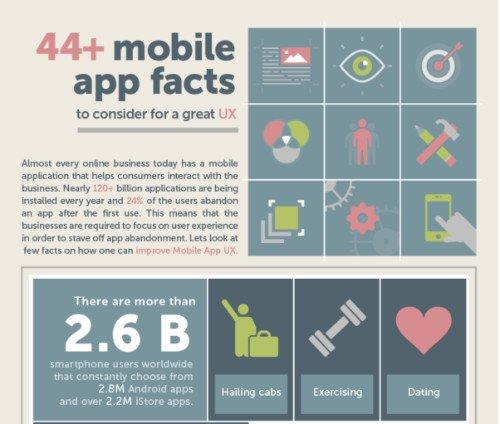 app that performs, user experience, app development, Error-Free, Perfect App