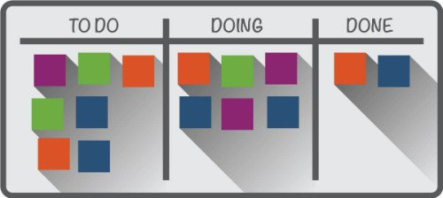 Digital and Physical Kanban Boards, physical kanban boards, kanban, Workflow, digital kanban boards