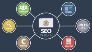Importance of Offline Branding, offline marketing, online and offline marketing, offline and online modes, INTEGRATED MARKETING