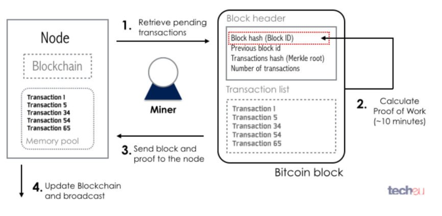 Impossibility of Decentralization, Decentralization, Proof-of-Work, decentralization improvements, Bitcoin