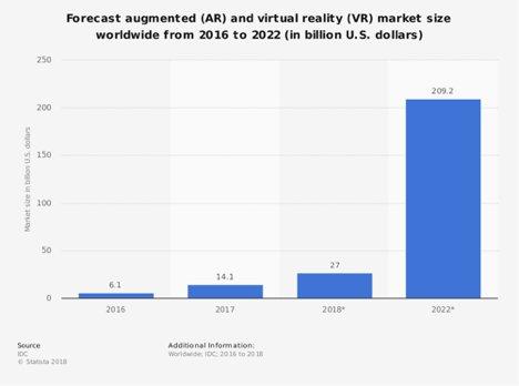 Augmented Reality, Virtual Reality, App Development, App development Companies, AR presentation