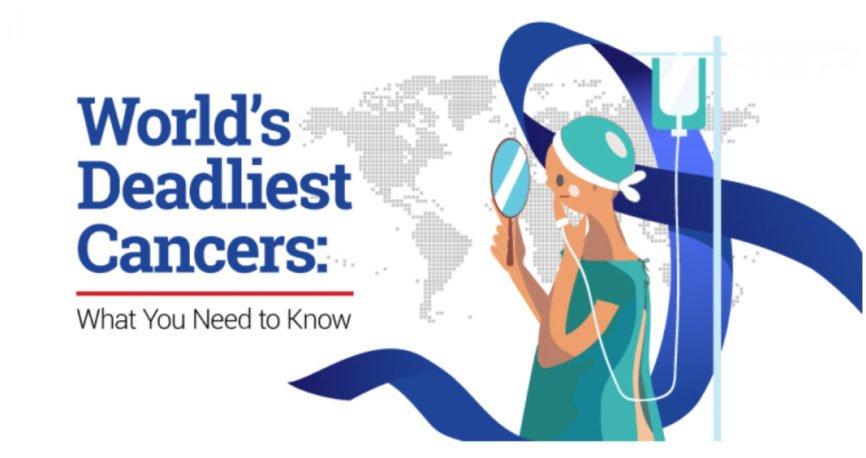 deadliest cancer, Prostate cancer, Breast cancer, Cervical cancer, Colorectal cancer