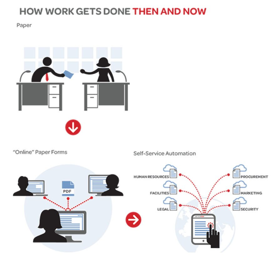 ServiceNow and then illustration