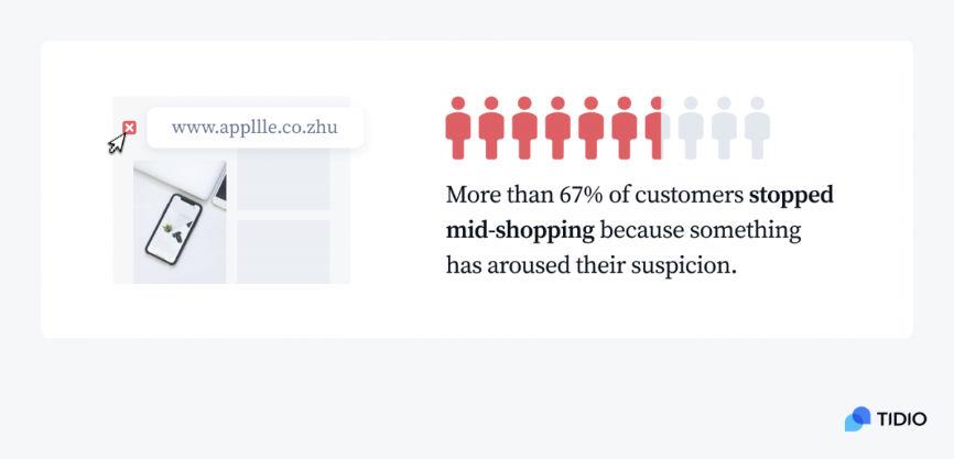 Tidio eCommerce Trustworthy Graphic