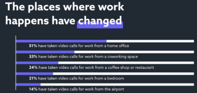The places where work happens has changed